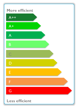 enerji etiketi