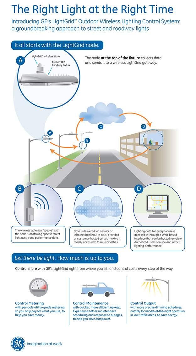 GE kablosoz aydinlatma kontrol2