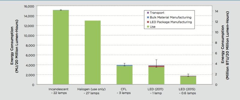 led cevre etki enerji