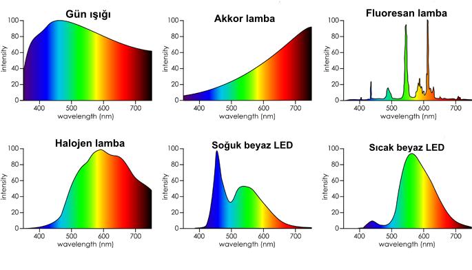 lambalar renk spektrum